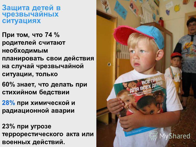 Защита детей в чрезвычайных ситуациях При том, что 74 % родителей считают необходимым планировать свои действия на случай чрезвычайной ситуации, только 60% знает, что делать при стихийном бедствии 28% при химической и радиационной аварии 23% при угро