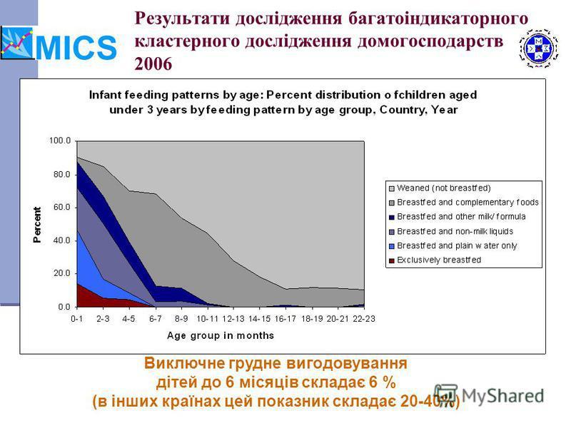 Результати дослідження багатоіндикаторного кластерного дослідження домогосподарств 2006 Виключне грудне вигодовування дітей до 6 місяців складає 6 % (в інших країнах цей показник складає 20-40%)