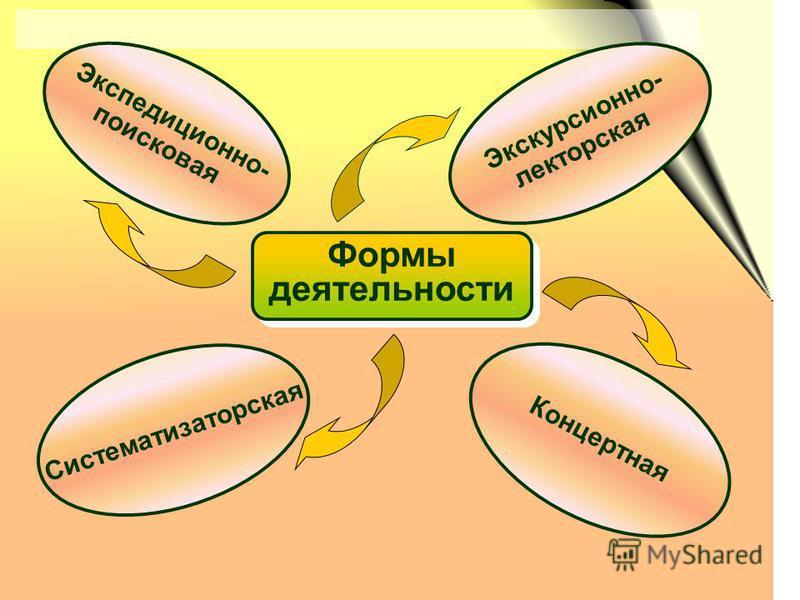 Формы деятельности Экспедиционно- поисковая Концертная Систематизаторская Экскурсионно- лекторская
