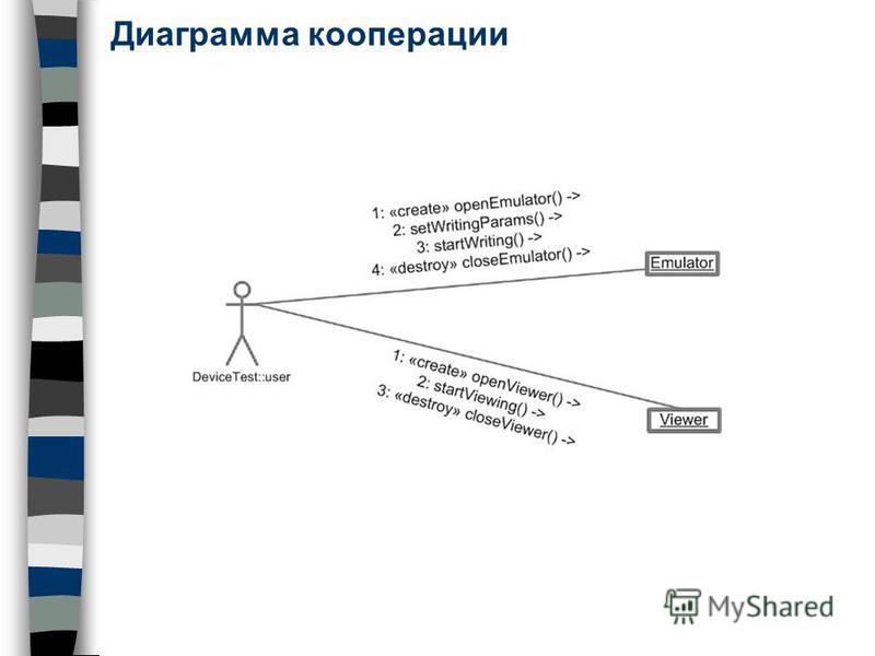 Диаграмма кооперации