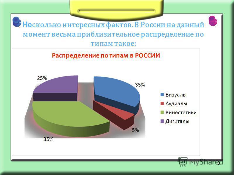 Не сколько интересных фактов. В России на данный момент весьма приблизительное распределение по типам такое: 8