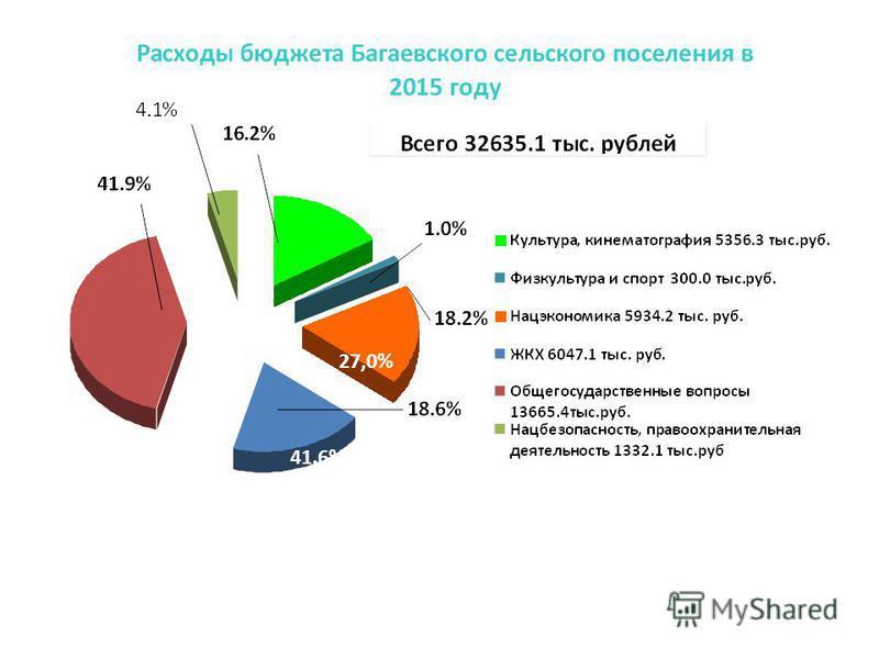 27,0% 41.6%