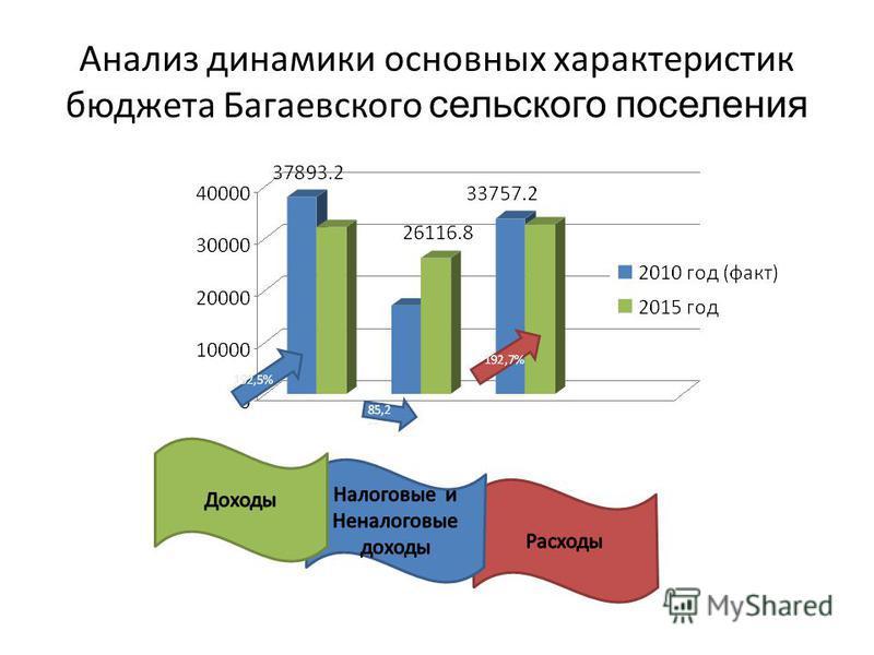 Анализ динамики основных характеристик бюджета Багаевского сельского поселения