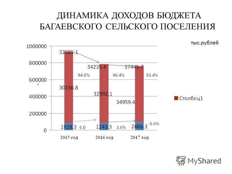 ДИНАМИКА ДОХОДОВ БЮДЖЕТА БАГАЕВСКОГО СЕЛЬСКОГО ПОСЕЛЕНИЯ тыс.рублей