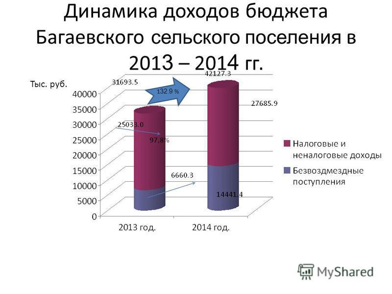 Динамика доходов бюджета Багаевского сельского поселения в 201 3 – 201 4 гг. Тыс. руб. 1 32.9 %