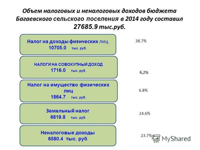 Объем налоговых и неналоговых доходов бюджета Багаевского сельского поселения в 2014 году составил 27685.9 тыс.руб. 38.7% 24.6% НАЛОГИ НА СОВОКУПНЫЙ ДОХОД 1716.0 тыс. руб. Налог на имущество физических лиц 1864.7 тыс. руб. Земельный налог 6819.8 тыс.