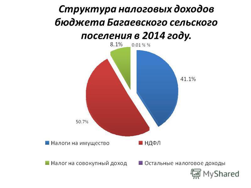 Структура налоговых доходов бюджета Багаевского сельского поселения в 2014 году.