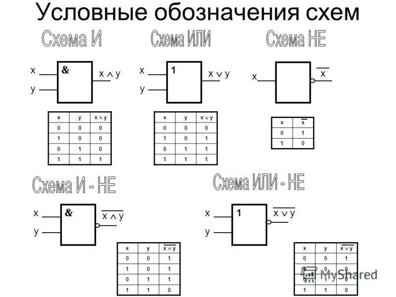 Условные обозначения схем у х х у 1 у х х х у х х у 1 у х ух 000 100 010 111 011 110 101 100 ух 011 010 001 100 ух ух 000 101 011 111 01 10 х