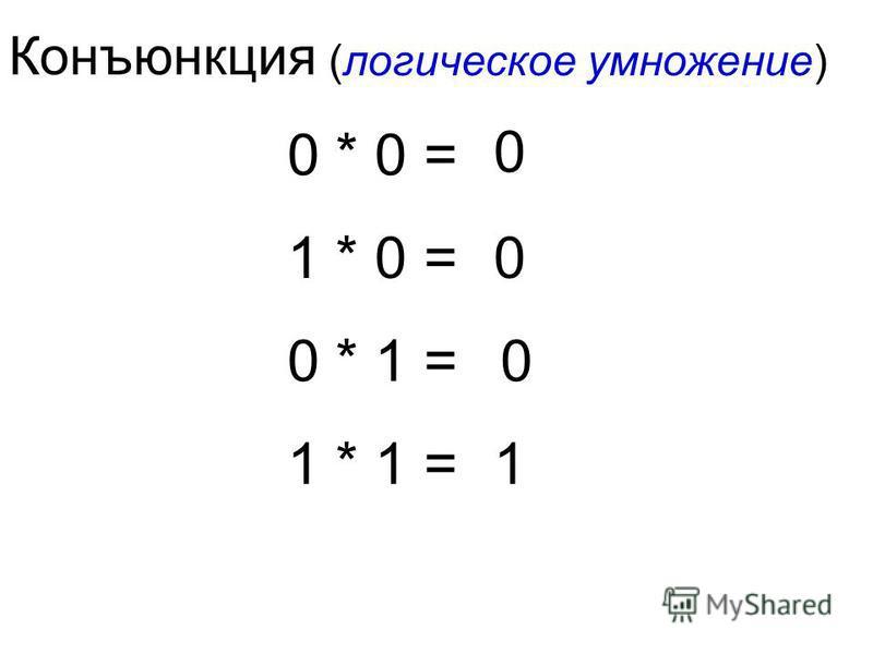 Конъюнкция (логическое умножение) 0 * 0 = 1 * 0 = 0 * 1 = 1 * 1 = 0 0 0 1