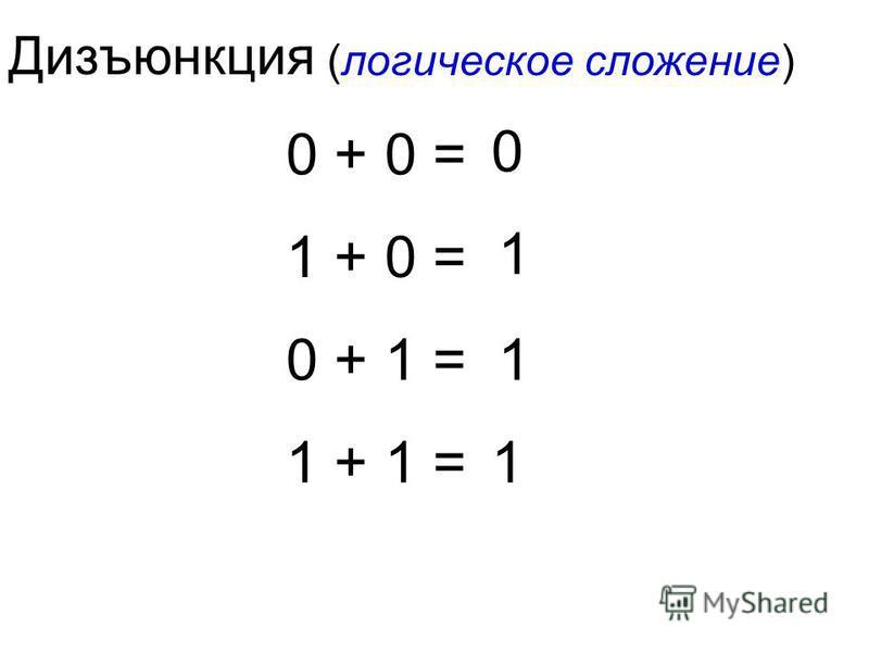 Дизъюнкция (логическое сложение) 0 + 0 = 1 + 0 = 0 + 1 = 1 + 1 = 0 1 1 1