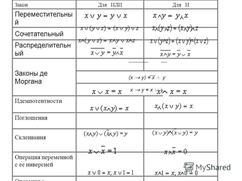 Закон Для ИЛИДля И Переместительны й Сочетательный Распределительн ый Законы де Моргана (х у) = х у х у = х у Идемпотентности Поглощения Склеивания Операция переменной с ее инверсией Операция с константами