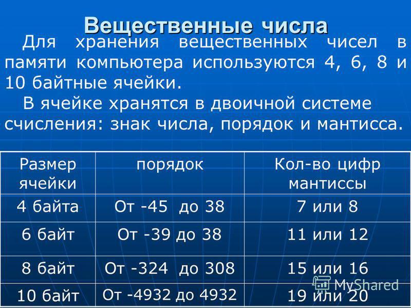 Вещественные числа Для хранения вещественных чисел в памяти компьютера используются 4, 6, 8 и 10 байтные ячейки. В ячейке хранятся в двоичной системе счисления: знак числа, порядок и мантисса. Размер ячейки порядок Кол-во цифр мантиссы 4 байта От -45