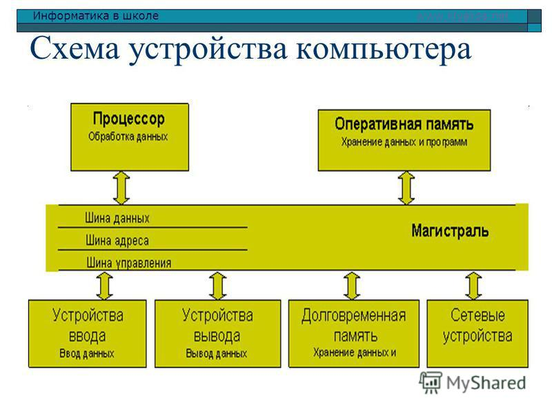 Информатика в школе www.klyaksa.netwww.klyaksa.net Схема устройства компьютера