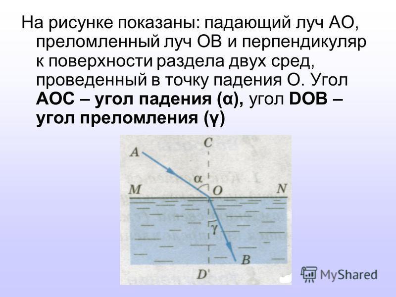 На рисунке показаны: падающий луч АО, преломленный луч ОВ и перпендикуляр к поверхности раздела двух сред, проведенный в точку падения О. Угол АОС – угол падения (α), угол DОВ – угол преломления (γ)
