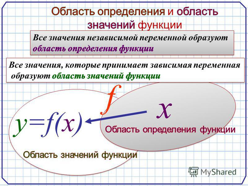 х y=f(x) f