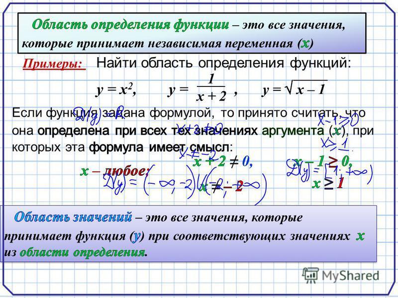 Найти область определения функций: Примеры: у = х 2,,у = 1 х + 2