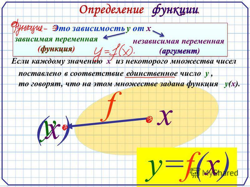 Если каждому значению хиз некоторого множества чисел поставлено в соответствие единственное число у, то говорят, что на этом множестве задана функция у(х). х у y=f(х)y=f(х) f (х)(х) Это зависимость у от х