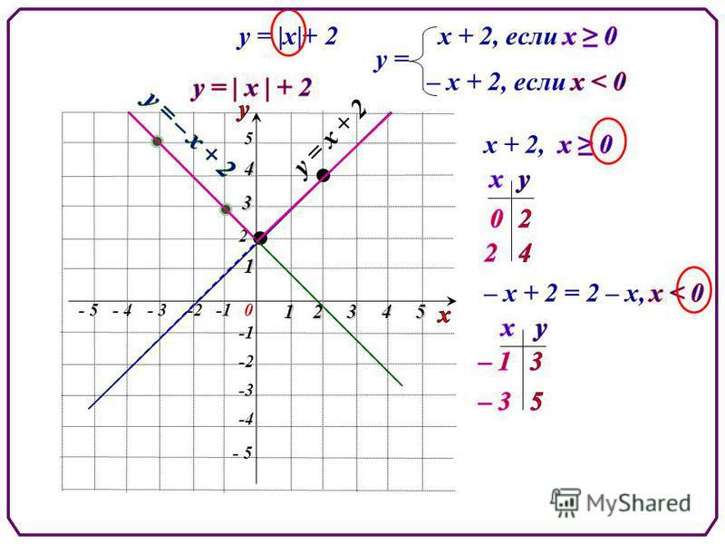 - 5 5 5 -2 2 0 1 - 3-2- 4 234 -3 -4 1 3 4 - 5 у = |х|+ 2 у = х + 2, у = х + 2 – х + 2 = 2 – х,