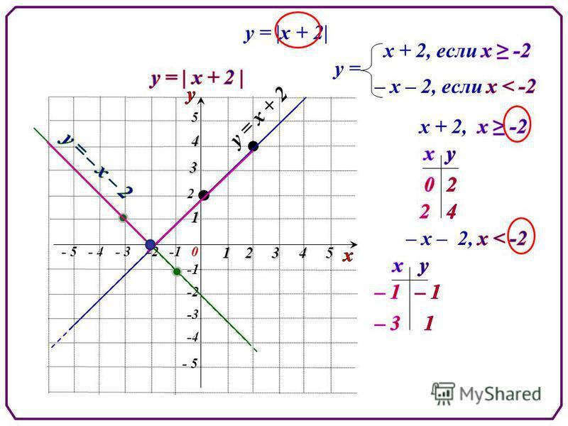 у = |х + 2| у = х + 2, - 5 5 5 -2 2 0 1 - 3-2- 4 234 -3 -4 1 3 4 - 5 у = х + 2 – х – 2,