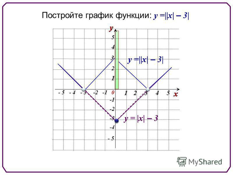 Постройте график функции: у =||х| – 3| - 5 5 5 -2 2 0 1 - 3-2- 4 234 -3 -4 1 3 4 - 5 у = |х| – 3 у =||х| – 3|