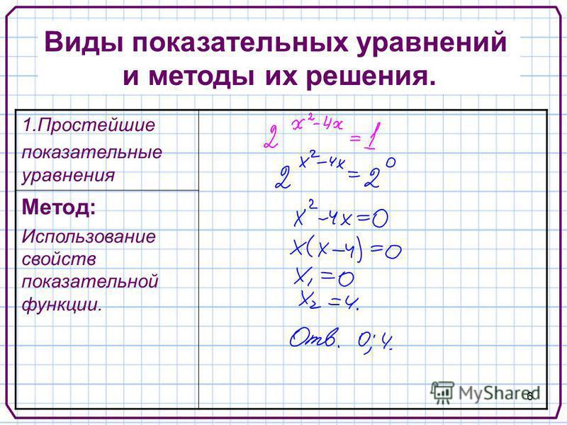 6 Виды показательных уравнений и методы их решения. 1. Простейшие показательные уравнения Метод: Использование свойств показательной функции.