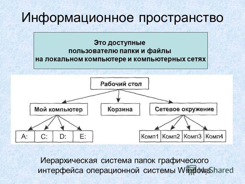 Информационное пространство Это доступные пользователю папки и файлы на локальном компьютере и компьютерных сетях Иерархическая система папок графического интерфейса операционной системы Windows