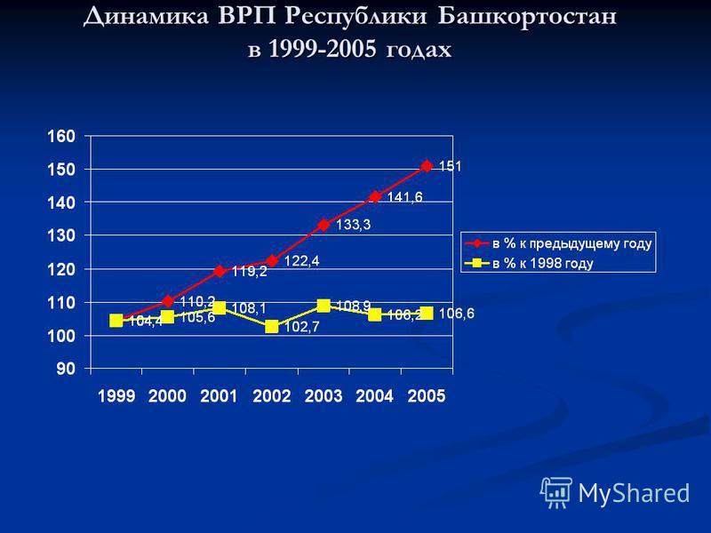 Динамика ВРП Республики Башкортостан в 1999-2005 годах