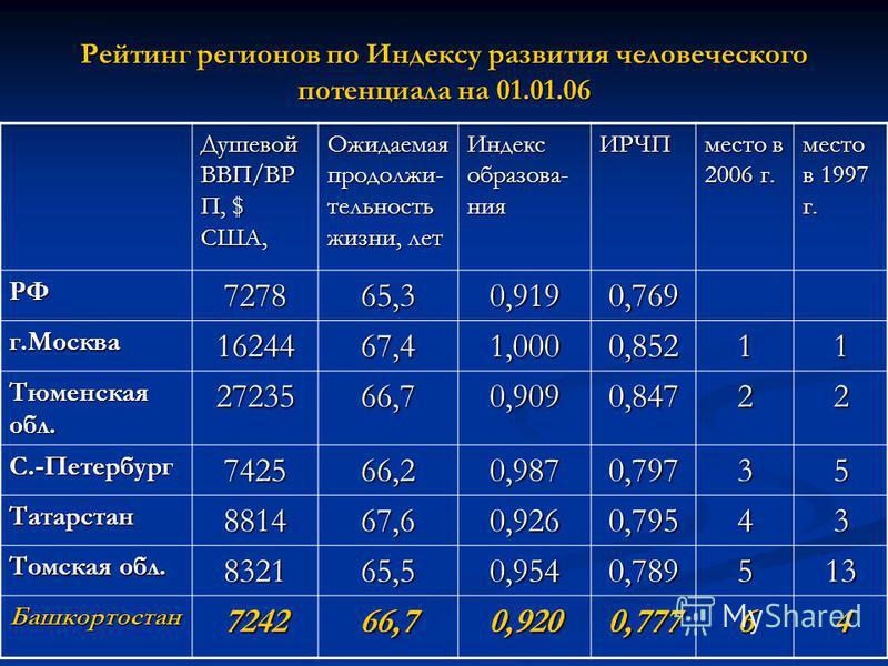 Рейтинг регионов по Индексу развития человеческого потенциала на 01.01.06 Душевой ВВП/ВР П, $ CША, Ожидаемая продолжи- тельность жизни, лет Индекс образования ИРЧП место в 2006 г. место в 1997 г. РФ727865,30,9190,769 г.Москва 1624467,41,0000,85211 Тю