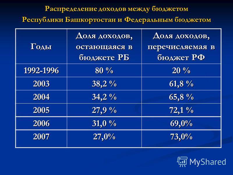 Распределение доходов между бюджетом Республики Башкортостан и Федеральным бюджетом Годы Доля доходов, остающаяся в бюджете РБ Доля доходов, перечисляемая в бюджет РФ 1992-1996 80 % 20 % 2003 38,2 % 61,8 % 2004 34,2 % 65,8 % 2005 27,9 % 72,1 % 2006 3