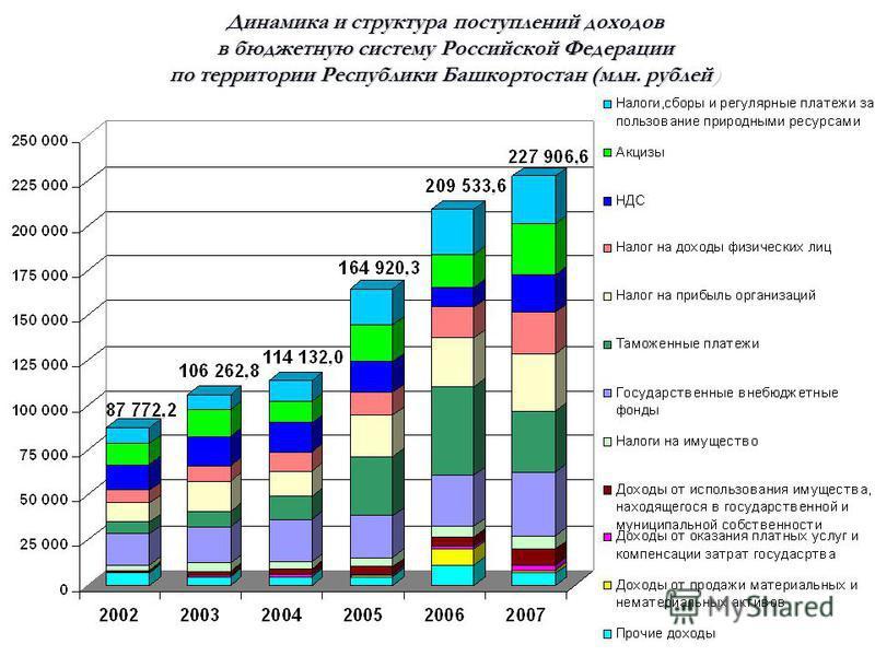 Динамика и структура поступлений доходов в бюджетную систему Российской Федерации по территории Республики Башкортостан (млн. рублей)