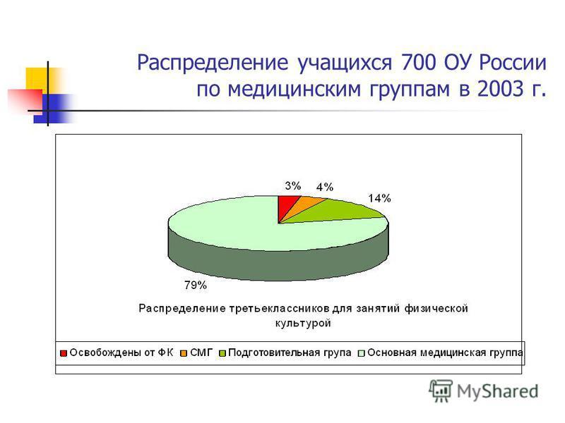 Распределение учащихся 700 ОУ России по медицинским группам в 2003 г.
