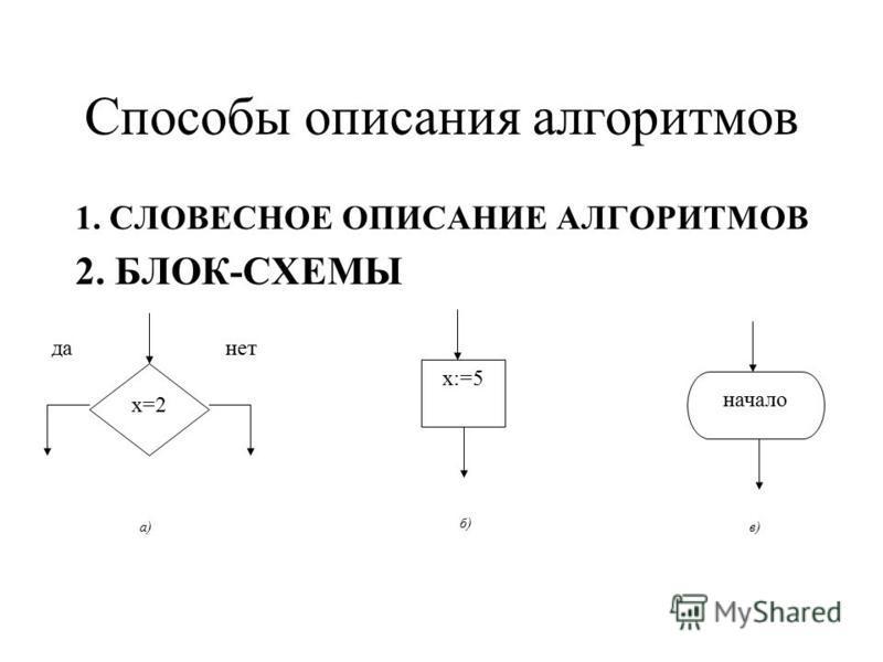 Способы описания алгоритмов 1. СЛОВЕСНОЕ ОПИСАНИЕ АЛГОРИТМОВ 2. БЛОК-СХЕМЫ x=2 да-нет а) x:=5 б) начало в)