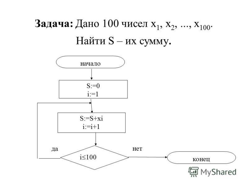 Задача: Дано 100 чисел х 1, х 2,..., х 100. Найти S – их сумму. начало S:=0 i:=1 S:=S+xi i:=i+1 i 100 конец да нет