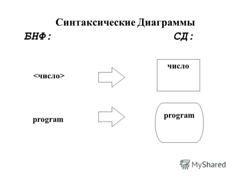 Синтаксические Диаграммы БНФ: СД: число program
