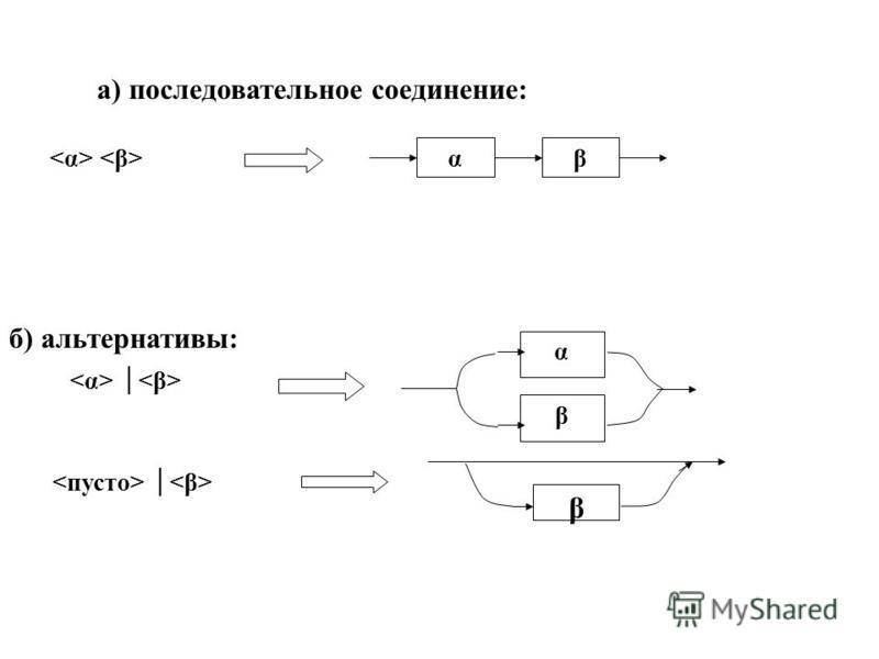 а) последовательное соединение: αβ б) альтернативы: α β β