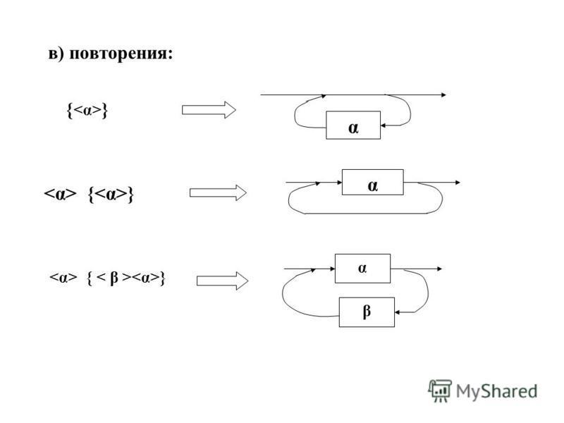 в) повторения: { } α α α β