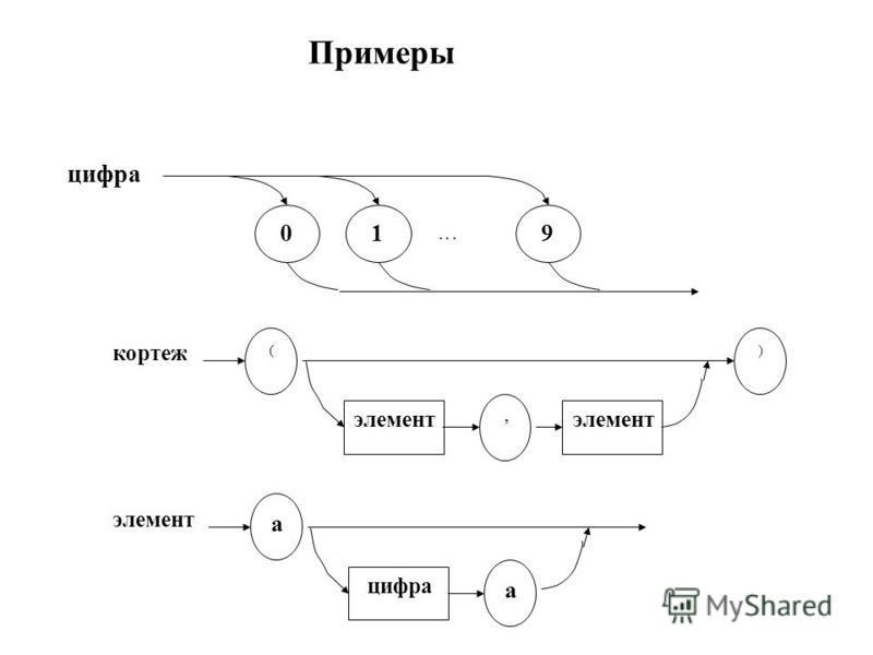 Примеры цифра 019... кортеж () элемент, a цифра a