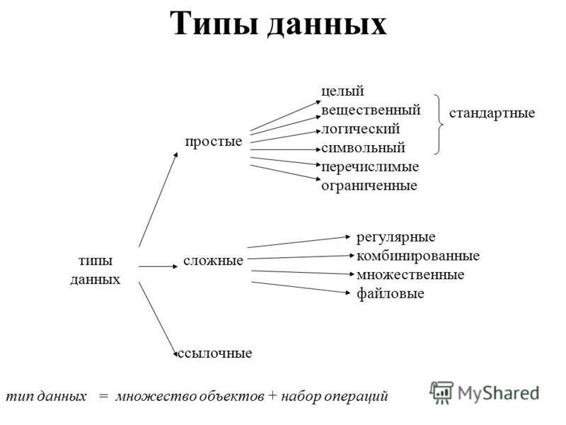 ссылочные целый вещественный логический символьный перечислимые ограниченные Типы данных типы данных простые сложные стандартные регулярные комбинированные множественные файловые тип данных = множество объектов + набор операций