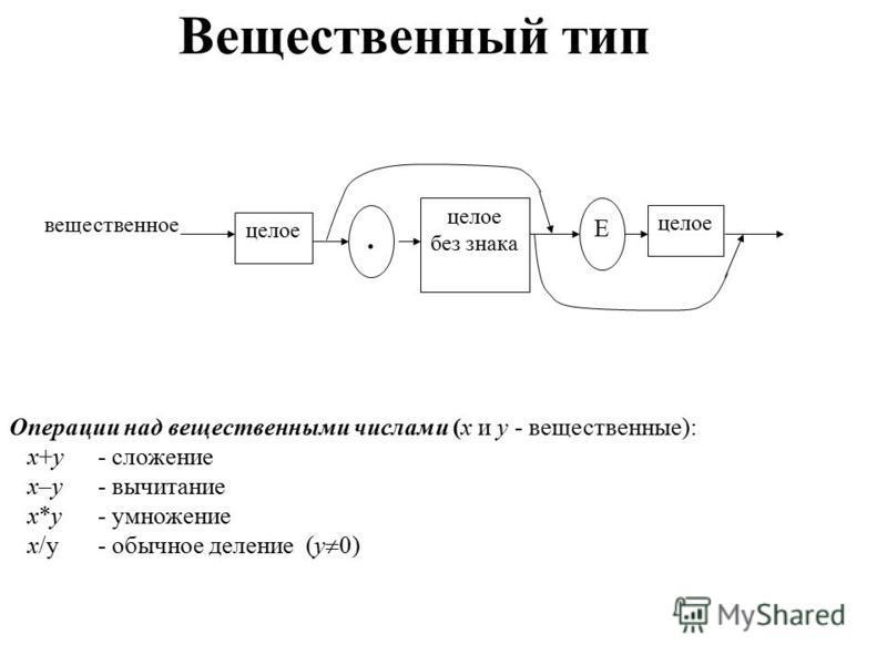 Вещественный тип целое вещественное. целое без знака Е целое Операции над вещественными числами (x и y - вещественные): x+y- сложение x–y- вычитание x*y- умножение x/y- обычное деление (y 0)