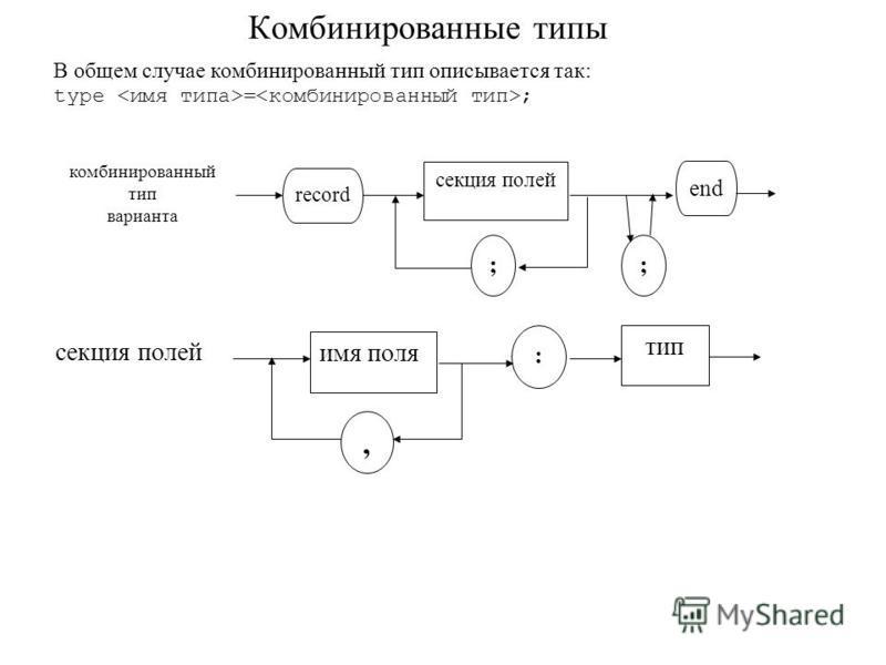 Комбинированные типы В общем случае комбинированный тип описывается так: type = ; комбинированный тип варианта record end ; секция полей ; имя поля, : тип