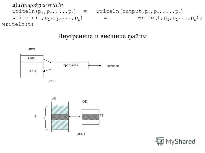 д) Процедура writeln writeln(p 1,p 2,...,p n ) writeln(output,p 1,p 2,...,p n ) writeln(t,p 1,p 2,...,p n ) write(t,p 1,p 2...,p n ); writeln(t) Внутренние и внешние файлы диск АБИТ СТУД программа дисплей рис. а F F ВП ОП рис. б