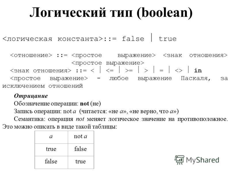 Логический тип (boolean) ::= false true ::= ::= = > = <> in - любое виражение Паскаля, за исключением отношений Отрицание Обозначение операции: not (не) Запись операции: not a (читается: «не а», «не верно, что а») Семантика: операция not меняет логич