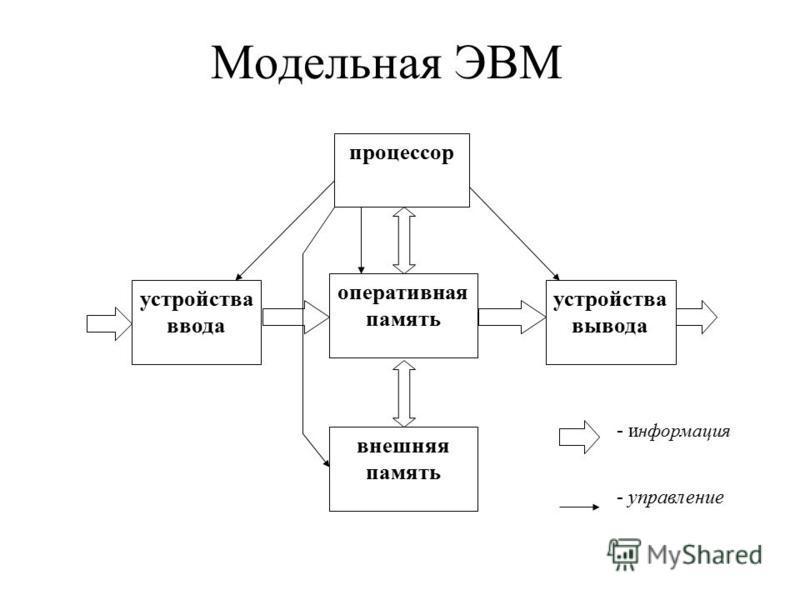 Модельная ЭВМ оперативная память внешняя память процессор устройства ввода устройства вывода - информация - управление