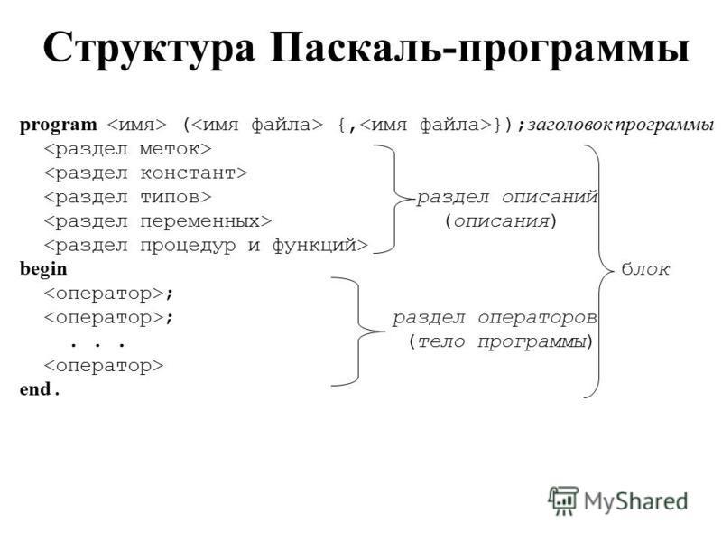 program ( {, }); заголовок программы раздел описаний (описания) begin блок ; ; раздел операторов... (тело программы) end. Структура Паскаль-программы