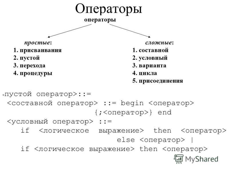 Операторы операторы простые: 1. присваивания 2. пустой 3. перехода 4. процедуры сложные: 1. составной 2. условный 3. варианта 4. цикла 5. присоединения ::= ::= begin {; } end ::= if then else | if then