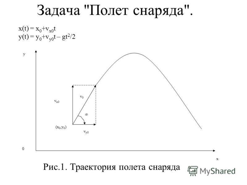 Задача Полет снаряда. x(t) = x 0 +v x0 t y(t) = y 0 +v y0 t – gt 2 /2 v0v0 y x (x 0,y 0 ) v x0 v y0 0 Рис.1. Траектория полета снаряда