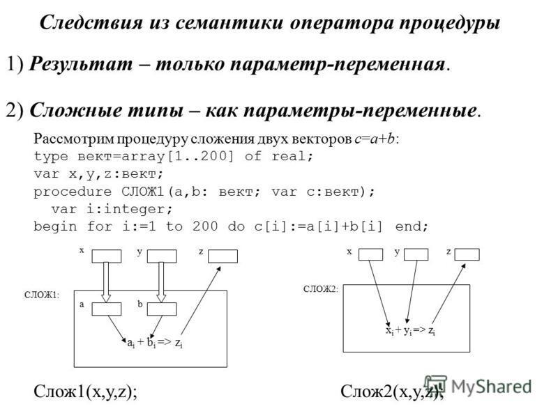 Следствия из семантики оператора процедуры 1) Результат – только параметр-переменная. 2) Сложные типы – как параметры-переменные. Рассмотрим процедуру сложения двух векторов c=a+b: type вект=array[1..200] of real; var x,y,z:вект; procedure СЛОЖ1(a,b: