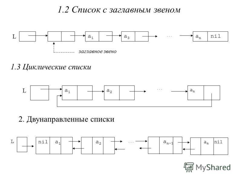 1.2 Список с заглавным звеном a n nil L a1a1 a3a3... заглавное звено 1.3 Циклические списки anan L a1a1 a2a2... 2. Двунаправленные списки L... nil a 1 a 2 a n-1 a n nil
