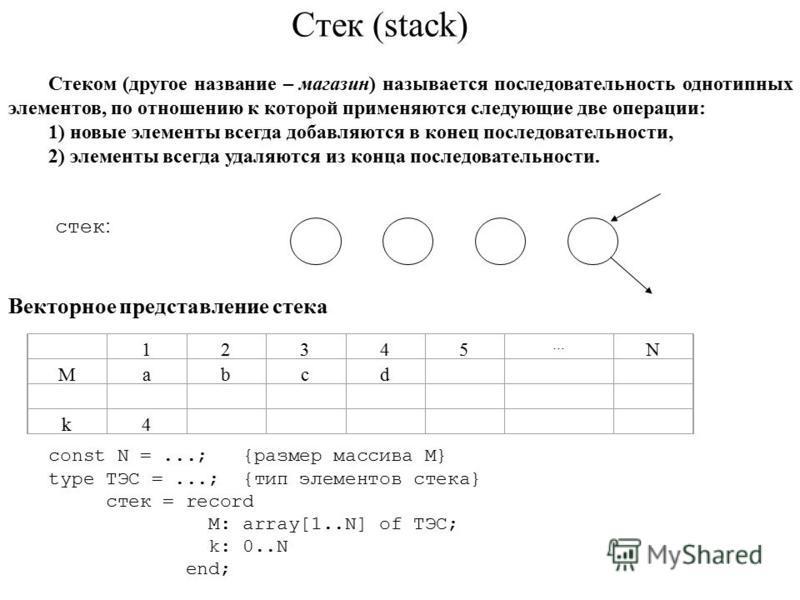 Стек (stack) Стеком (другое название – магазин) называется последовательность однотипных элементов, по отношению к которой применяются следующие две операции: 1) новые элементы всегда добавляются в конец последовательности, 2) элементы всегда удаляют