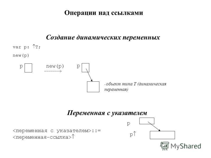 Операции над ссылками Создание динамических переменных var p: T; new(p) --------> p p - объект типа Т (динамическая переменная) Переменная с указателем p p ::=